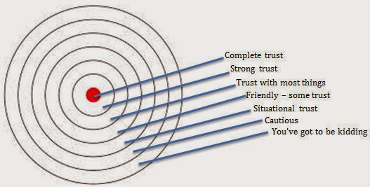 Trust Cycle Graphic