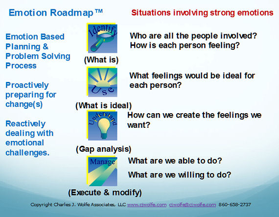 Emotion Roadmap Graphic