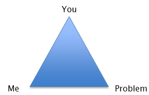 Infographic of you-me-problem triange